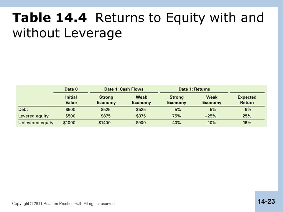 Copyright © 2011 Pearson Prentice Hall. All rights reserved. 14-23 Table 14.4 Returns to Equity with and without Leverage