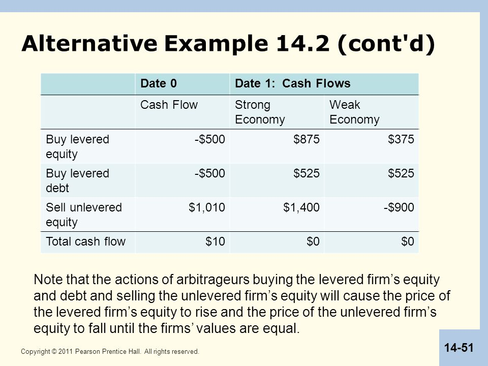 Copyright © 2011 Pearson Prentice Hall. All rights reserved. 14-51 Alternative Example 14.2 (cont'd) Date 0Date 1: Cash Flows Cash FlowStrong Economy