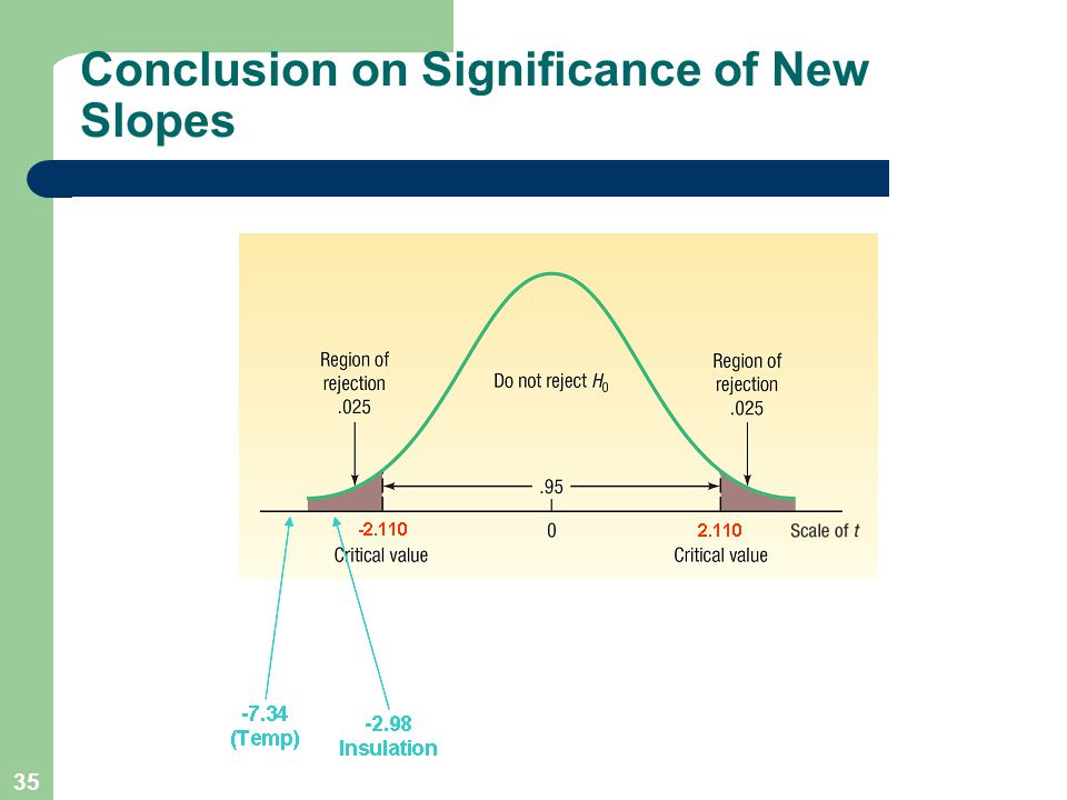 35 Conclusion on Significance of New Slopes