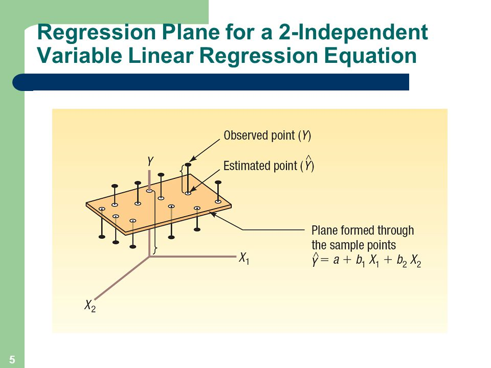 5 Regression Plane for a 2-Independent Variable Linear Regression Equation