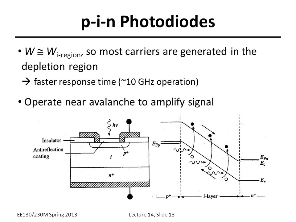 p-i-n Photodiodes W  W i-region, so most carriers are generated in the depletion region  faster response time (~10 GHz operation) Operate near avalanche to amplify signal EE130/230M Spring 2013Lecture 14, Slide 13