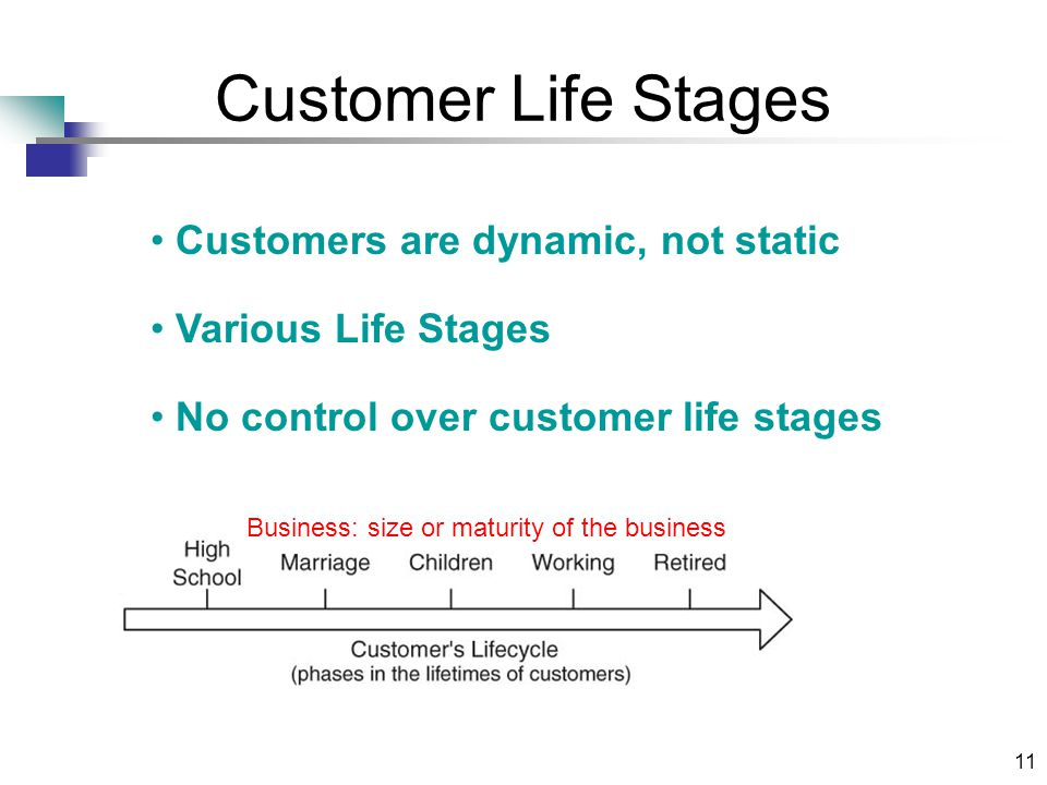11 Customer Life Stages Business: size or maturity of the business Customers are dynamic, not static Various Life Stages No control over customer life stages
