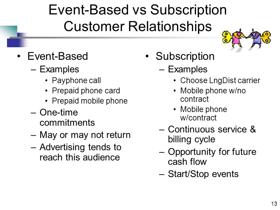 13 Event-Based vs Subscription Customer Relationships Event-Based –Examples Payphone call Prepaid phone card Prepaid mobile phone –One-time commitments –May or may not return –Advertising tends to reach this audience Subscription –Examples Choose LngDist carrier Mobile phone w/no contract Mobile phone w/contract –Continuous service & billing cycle –Opportunity for future cash flow –Start/Stop events