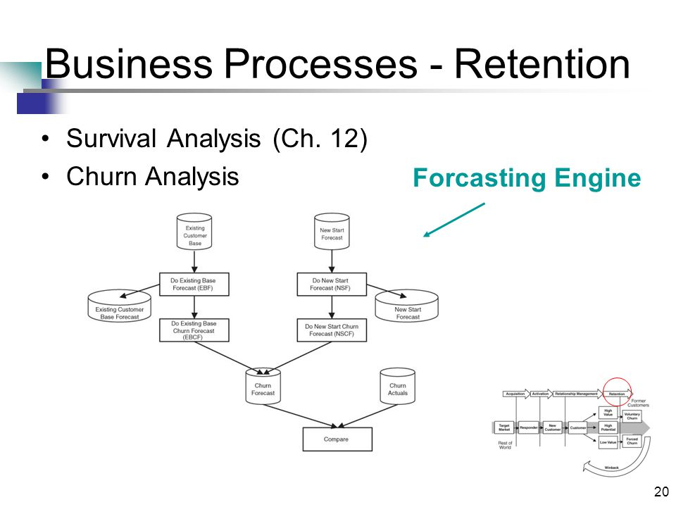 20 Business Processes - Retention Survival Analysis (Ch. 12) Churn Analysis Forcasting Engine