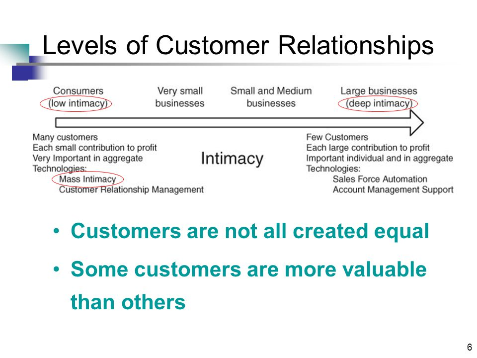 6 Levels of Customer Relationships Customers are not all created equal Some customers are more valuable than others