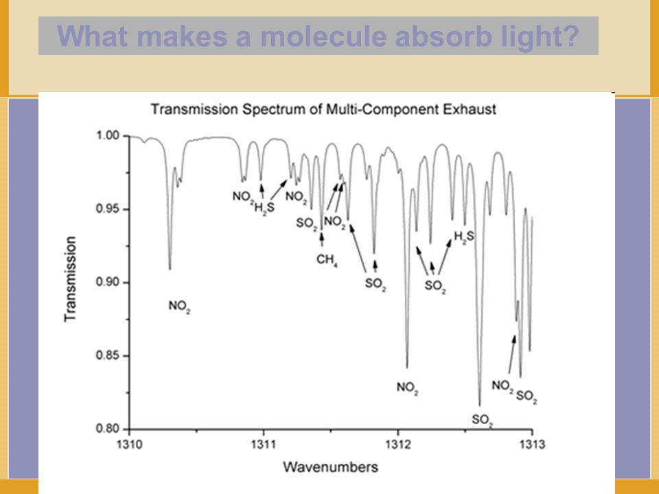What makes a molecule absorb light