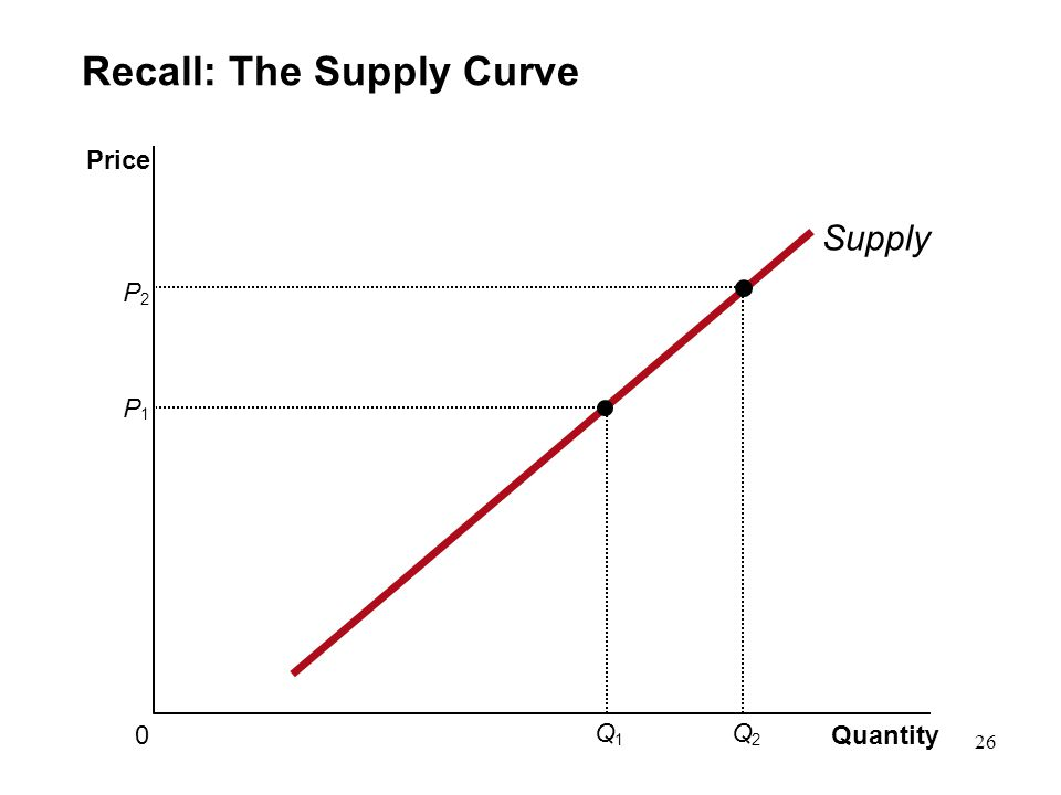 Recall: The Supply Curve Quantity 0 Price Supply P 1 Q 1 P 2 Q 2 26