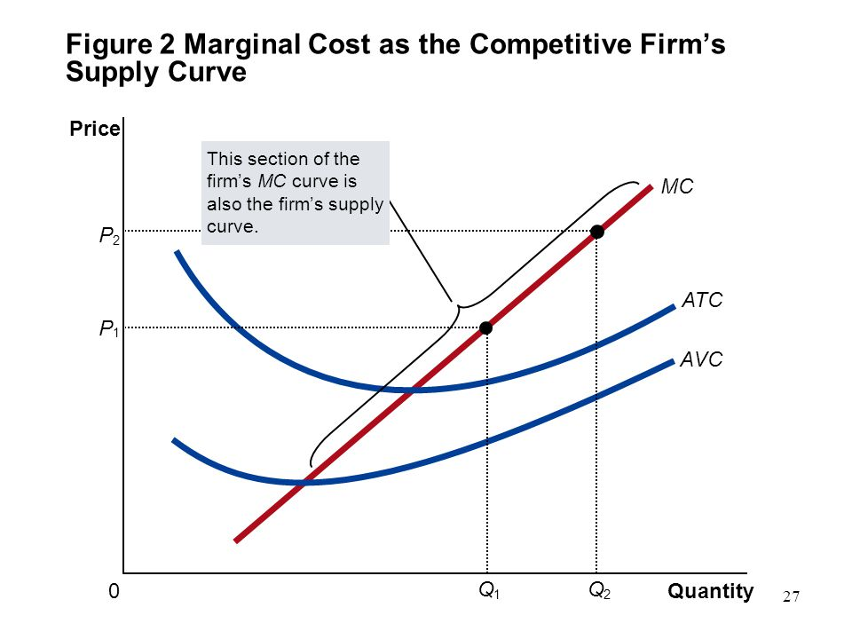 Figure 2 Marginal Cost as the Competitive Firm's Supply Curve Quantity 0 Price MC ATC AVC P 1 Q 1 P 2 Q 2 This section of the firm's MC curve is also