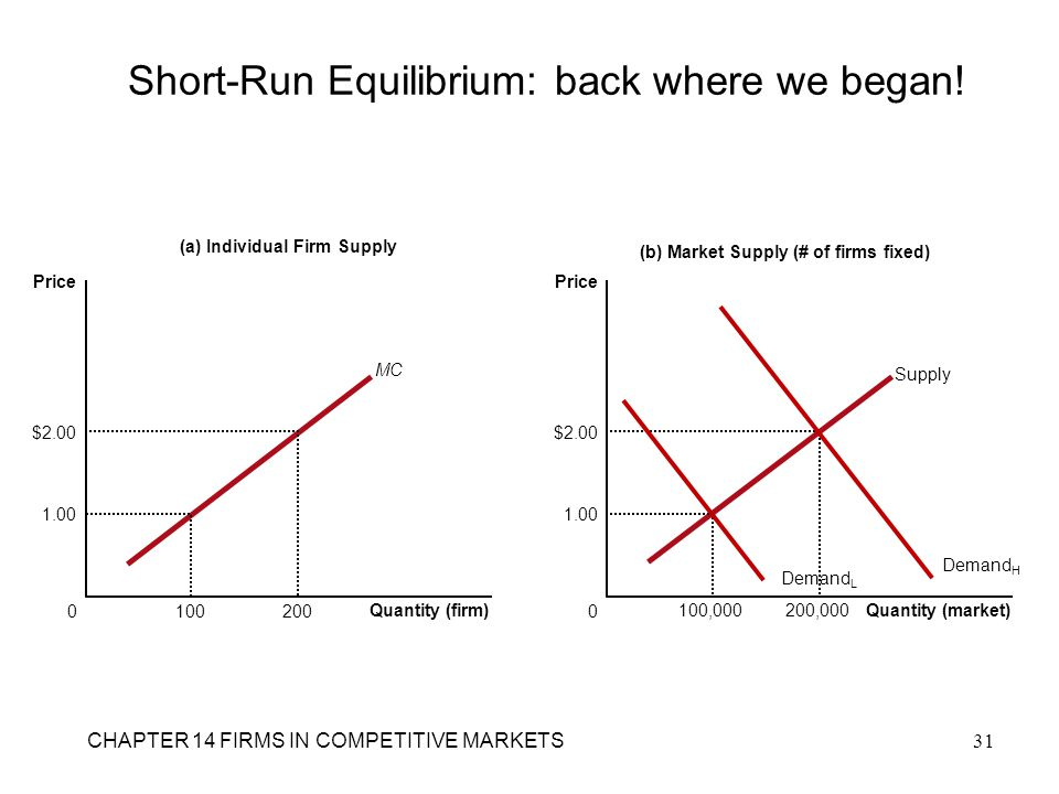 Short-Run Equilibrium: back where we began! (a) Individual Firm Supply Quantity (firm) 0 Price MC 1.00 100 $2.00 200 (b) Market Supply (# of firms fix