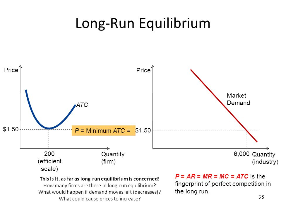 Long-Run Equilibrium This is it, as far as long-run equilibrium is concerned! How many firms are there in long-run equilibrium? What would happen if d