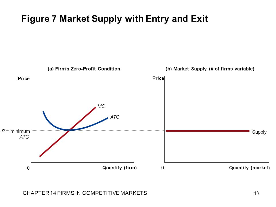Figure 7 Market Supply with Entry and Exit (a) Firm's Zero-Profit Condition Quantity (firm) 0 Price (b) Market Supply (# of firms variable) Quantity (