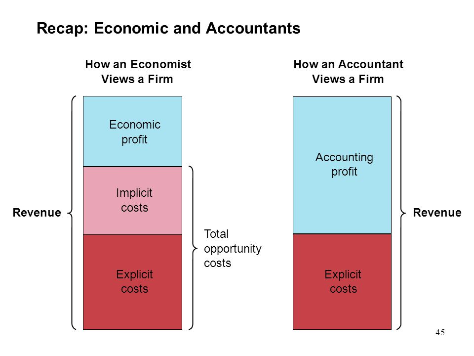 Recap: Economic and Accountants Revenue Total opportunity costs How an Economist Views a Firm How an Accountant Views a Firm Revenue Economic profit I