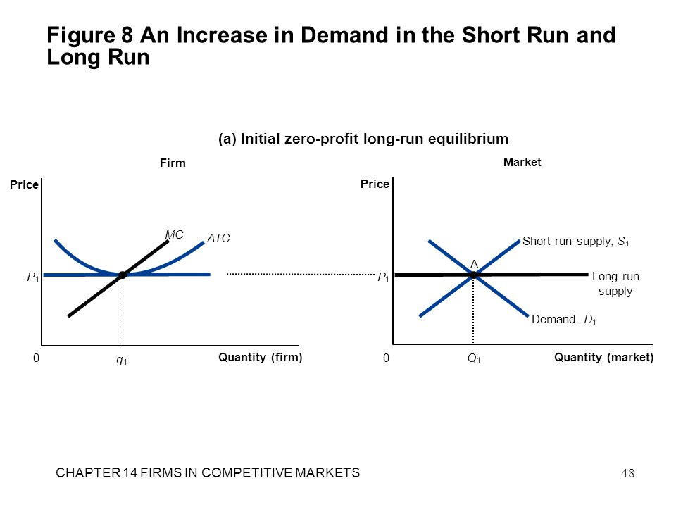 Figure 8 An Increase in Demand in the Short Run and Long Run Firm (a) Initial zero-profit long-run equilibrium Quantity (firm) 0 Price Market Quantity