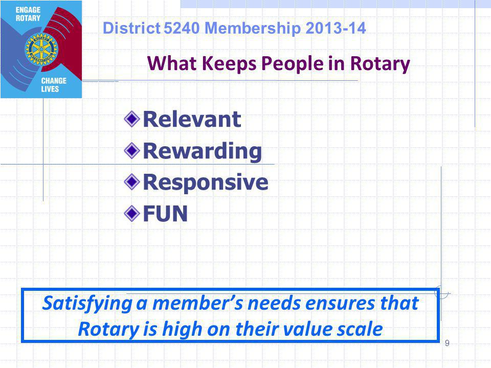 District 5240 Membership 2013-14 Relevant Rewarding Responsive FUN 9 What Keeps People in Rotary Satisfying a member's needs ensures that Rotary is high on their value scale