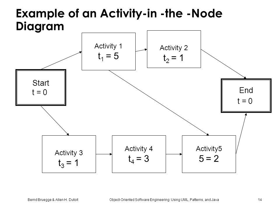 Bernd Bruegge & Allen H. Dutoit Object-Oriented Software Engineering: Using UML, Patterns, and Java 14 Example of an Activity-in -the -Node Diagram Ac