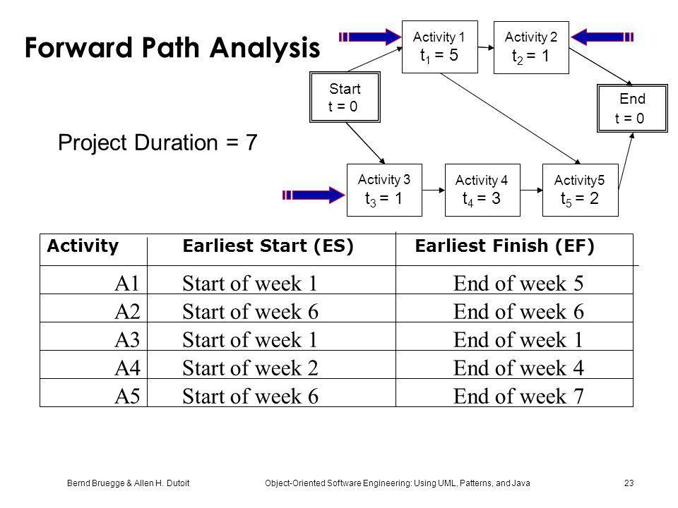 Bernd Bruegge & Allen H. Dutoit Object-Oriented Software Engineering: Using UML, Patterns, and Java 23 Forward Path Analysis Activity Earliest Start (