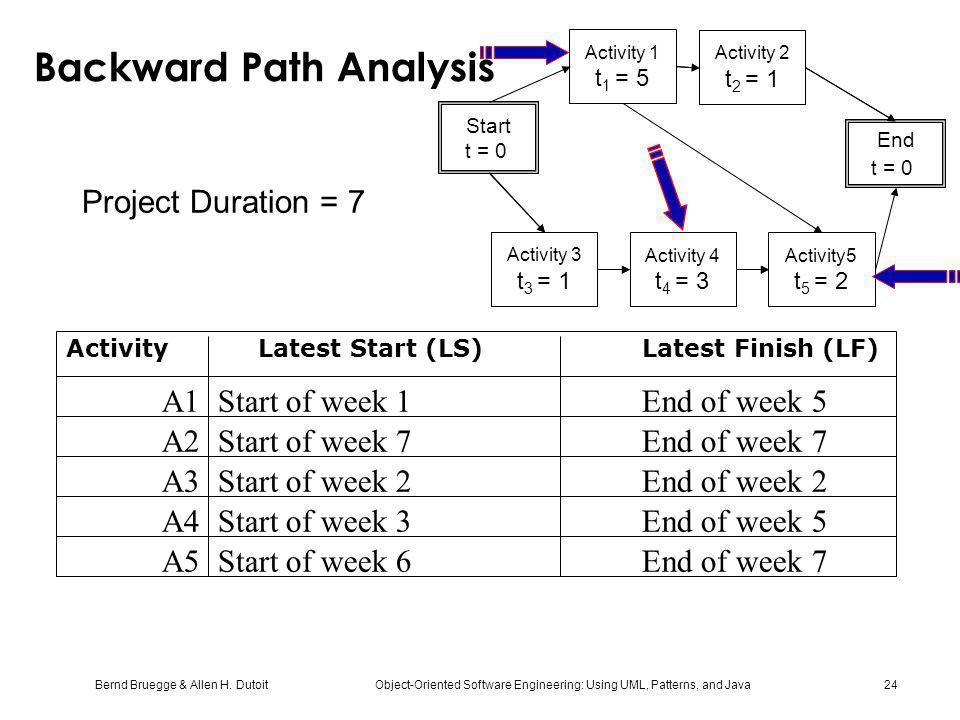 Bernd Bruegge & Allen H. Dutoit Object-Oriented Software Engineering: Using UML, Patterns, and Java 24 Backward Path Analysis Activity Latest Start (L