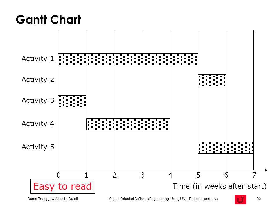 Bernd Bruegge & Allen H. Dutoit Object-Oriented Software Engineering: Using UML, Patterns, and Java 33 Gantt Chart Activity 1 Activity 2 12345670 Acti