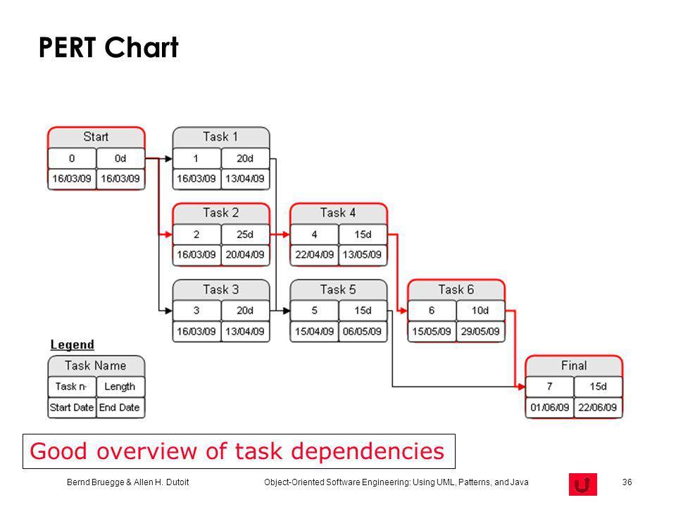 Bernd Bruegge & Allen H. Dutoit Object-Oriented Software Engineering: Using UML, Patterns, and Java 36 PERT Chart Good overview of task dependencies