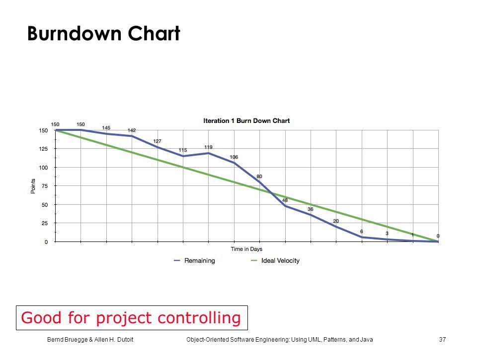 Bernd Bruegge & Allen H. Dutoit Object-Oriented Software Engineering: Using UML, Patterns, and Java 37 Burndown Chart Good for project controlling