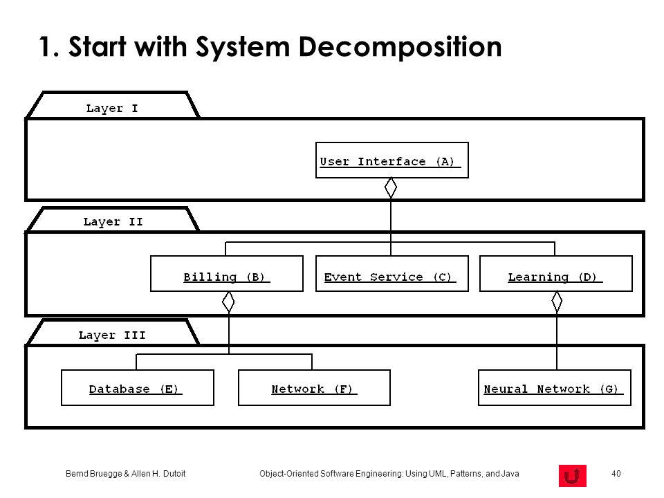 Bernd Bruegge & Allen H. Dutoit Object-Oriented Software Engineering: Using UML, Patterns, and Java 40 1. Start with System Decomposition