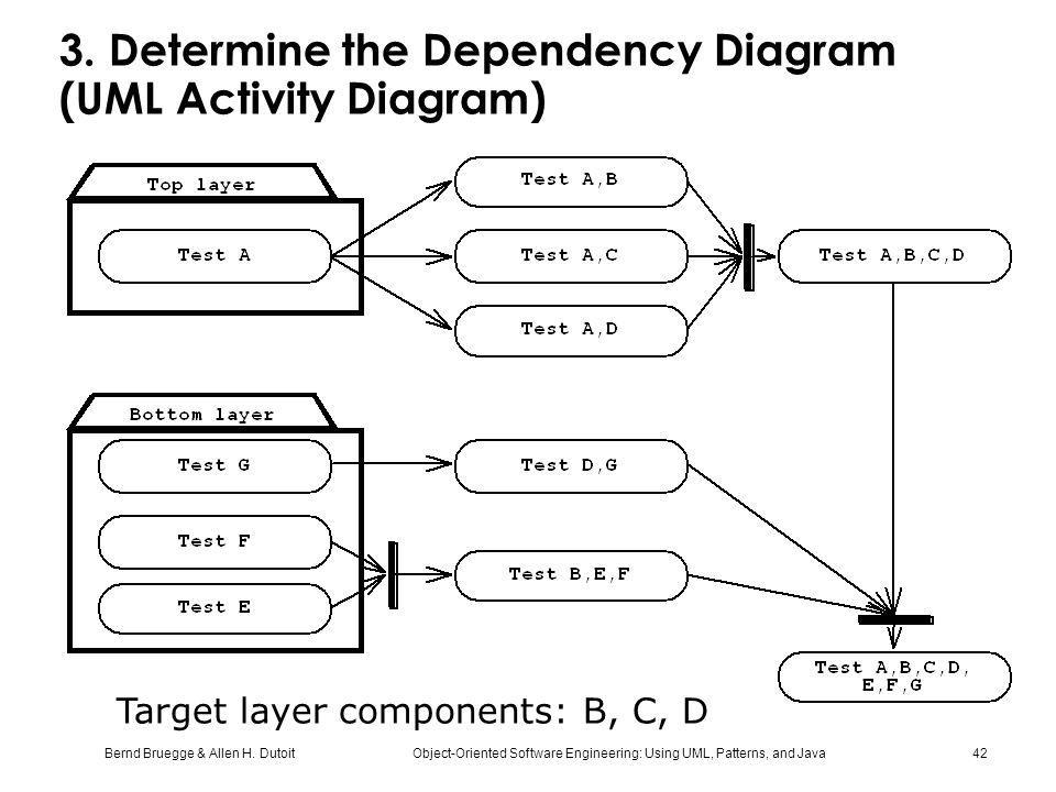 Bernd Bruegge & Allen H. Dutoit Object-Oriented Software Engineering: Using UML, Patterns, and Java 42 3. Determine the Dependency Diagram (UML Activi