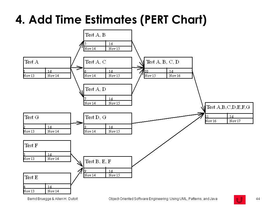 Bernd Bruegge & Allen H. Dutoit Object-Oriented Software Engineering: Using UML, Patterns, and Java 44 4. Add Time Estimates (PERT Chart)