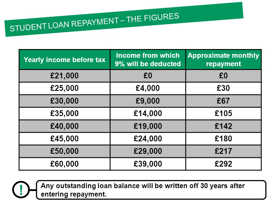 Yearly income before tax Income from which 9% will be deducted Approximate monthly repayment £21,000£0 £25,000£4,000£30 £30,000£9,000£67 £35,000£14,000£105 £40,000£19,000£142 £45,000£24,000£180 £50,000£29,000£217 £60,000£39,000£292 STUDENT LOAN REPAYMENT – THE FIGURES .