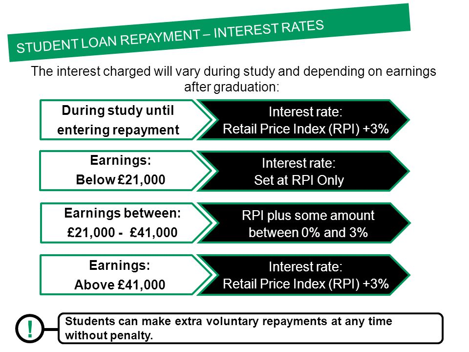 The interest charged will vary during study and depending on earnings after graduation: STUDENT LOAN REPAYMENT – INTEREST RATES During study until entering repayment Interest rate: Retail Price Index (RPI) +3% Earnings: Below £21,000 Interest rate: Set at RPI Only Earnings between: £21,000 - £41,000 RPI plus some amount between 0% and 3% Earnings: Above £41,000 Interest rate: Retail Price Index (RPI) +3% .