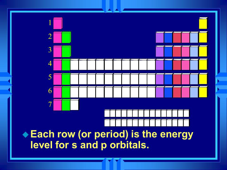 u Each row (or period) is the energy level for s and p orbitals. 12345671234567