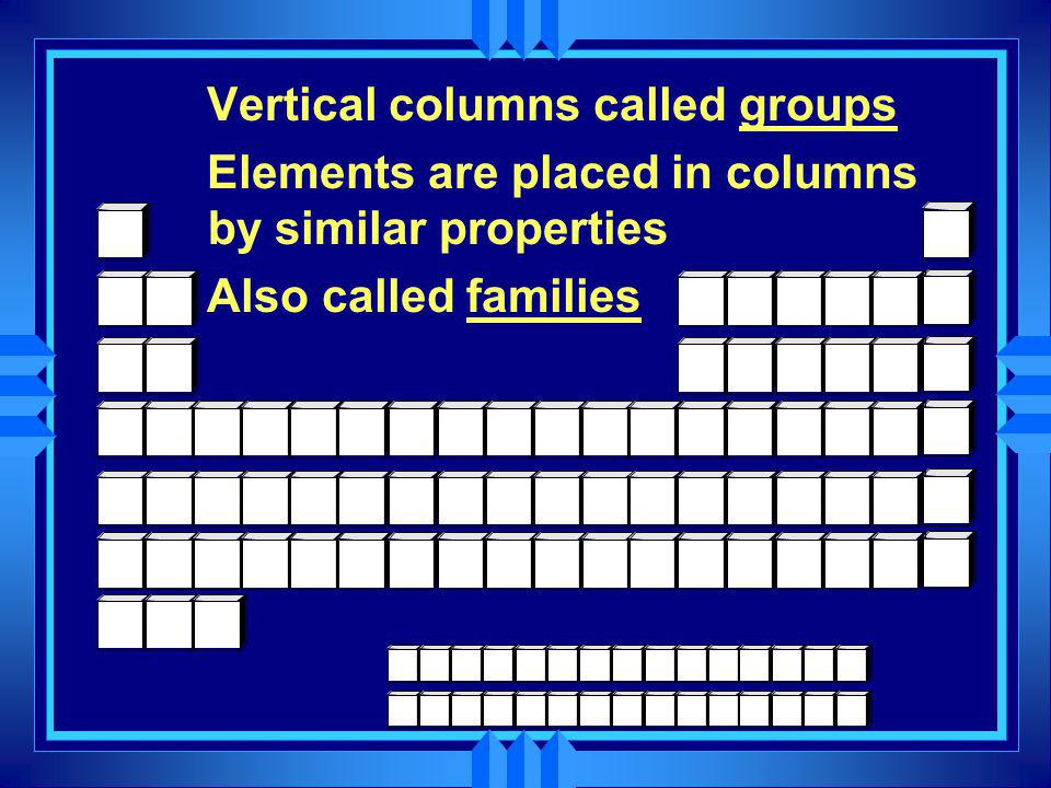 Vertical columns called groups Elements are placed in columns by similar properties Also called families