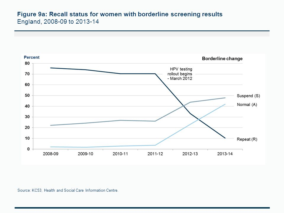 Figure 9a: Recall status for women with borderline screening results England, 2008-09 to 2013-14 Source: KC53, Health and Social Care Information Centre.