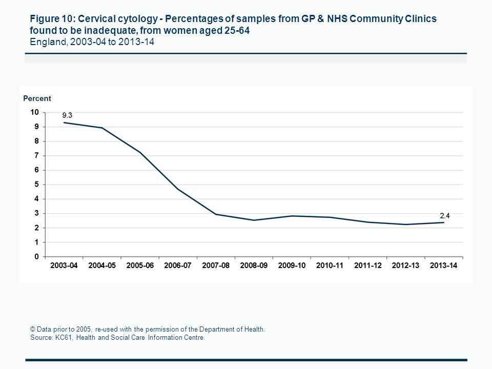 Figure 10: Cervical cytology - Percentages of samples from GP & NHS Community Clinics found to be inadequate, from women aged 25-64 England, 2003-04 to 2013-14 © Data prior to 2005, re-used with the permission of the Department of Health.