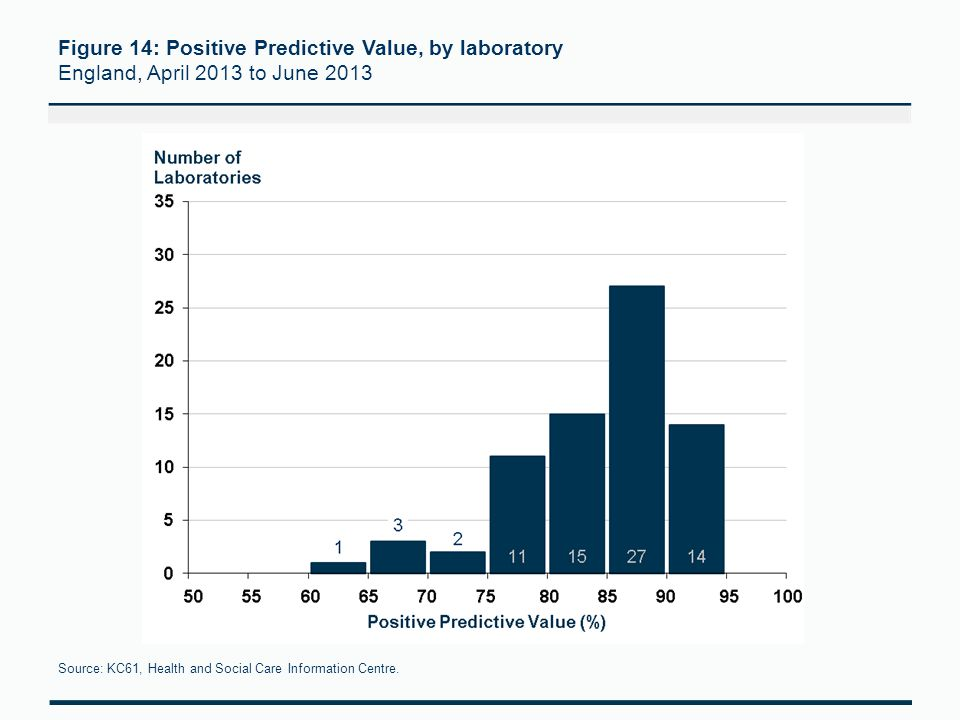 Figure 14: Positive Predictive Value, by laboratory England, April 2013 to June 2013 Source: KC61, Health and Social Care Information Centre.