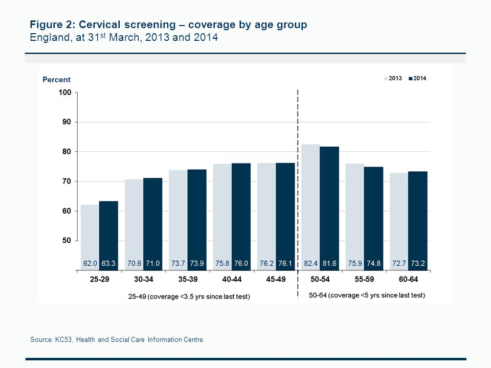 Figure 2: Cervical screening – coverage by age group England, at 31 st March, 2013 and 2014 Source: KC53, Health and Social Care Information Centre.