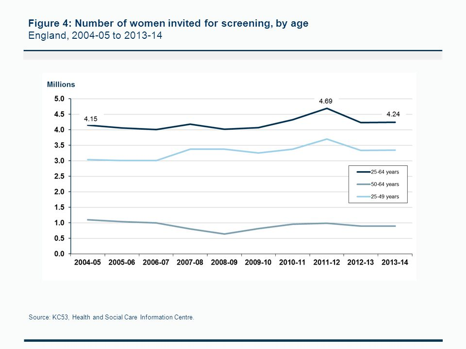 Figure 4: Number of women invited for screening, by age England, 2004-05 to 2013-14 Source: KC53, Health and Social Care Information Centre.