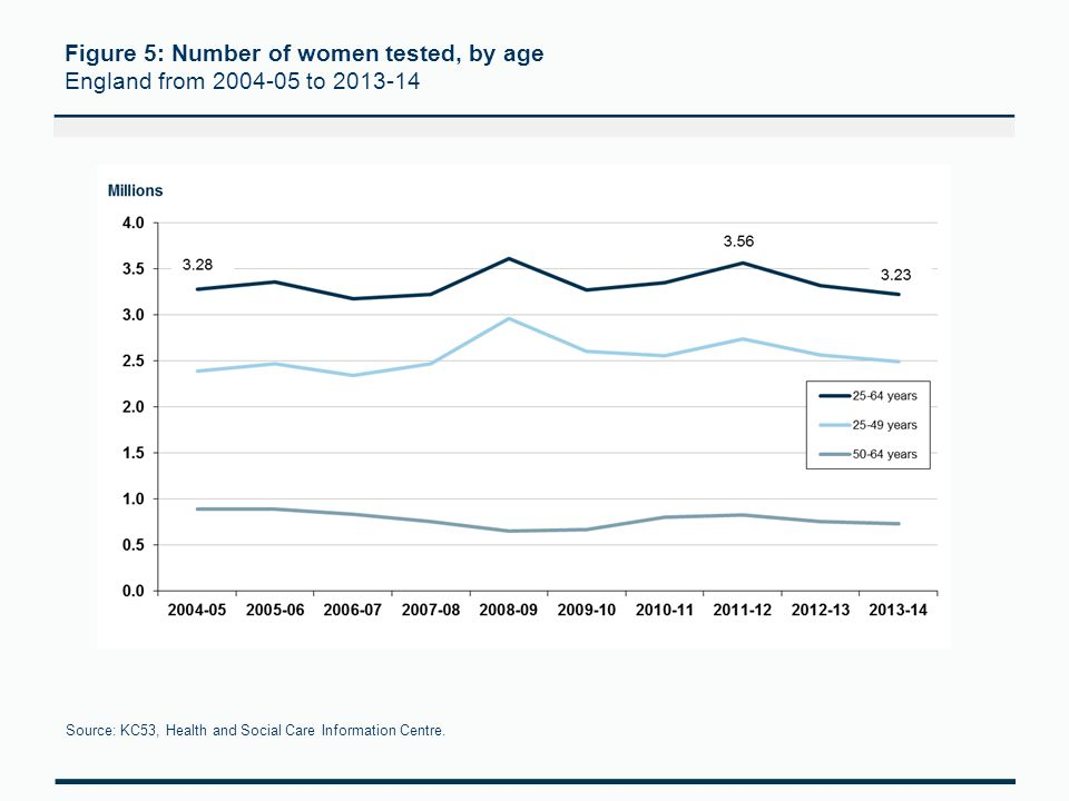 Figure 5: Number of women tested, by age England from 2004-05 to 2013-14 Source: KC53, Health and Social Care Information Centre.
