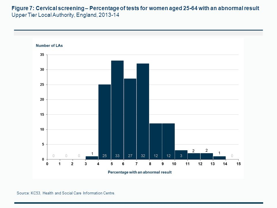 Figure 7: Cervical screening – Percentage of tests for women aged 25-64 with an abnormal result Upper Tier Local Authority, England, 2013-14 Source: KC53, Health and Social Care Information Centre.