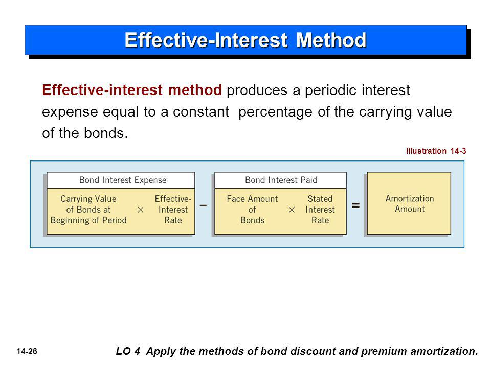 14-26 Effective-interest method produces a periodic interest expense equal to a constant percentage of the carrying value of the bonds.