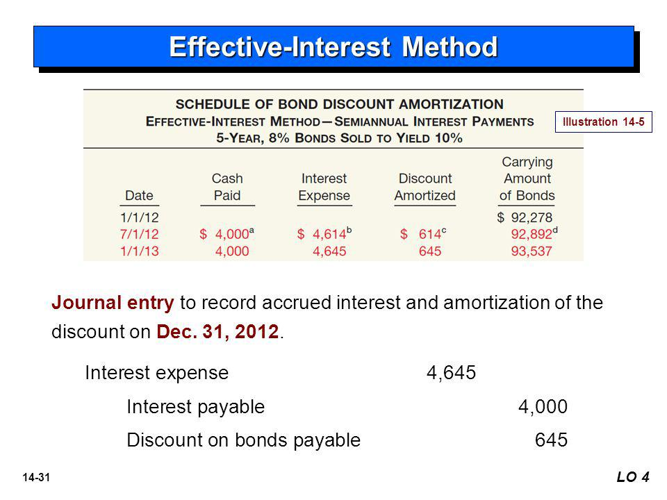 14-31 LO 4 Effective-Interest Method Journal entry to record accrued interest and amortization of the discount on Dec.