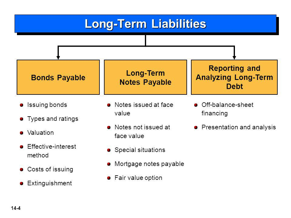 14-4 Bonds Payable Long-Term Notes Payable Reporting and Analyzing Long-Term Debt Issuing bonds Types and ratings Valuation Effective-interest method Costs of issuing Extinguishment Notes issued at face value Notes not issued at face value Special situations Mortgage notes payable Fair value option Off-balance-sheet financing Presentation and analysis Long-Term Liabilities