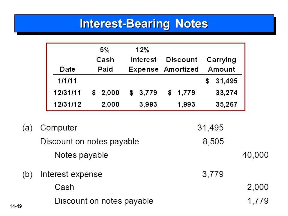 14-49 Interest-Bearing Notes (a)Computer31,495 Discount on notes payable8,505 Notes payable40,000 (b) (b)Interest expense3,779 Cash2,000 Discount on notes payable 1,779