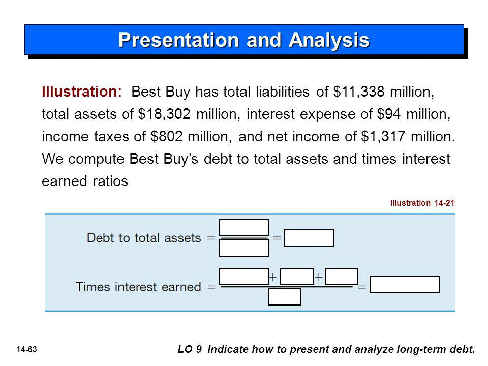 14-63 LO 9 Indicate how to present and analyze long-term debt.