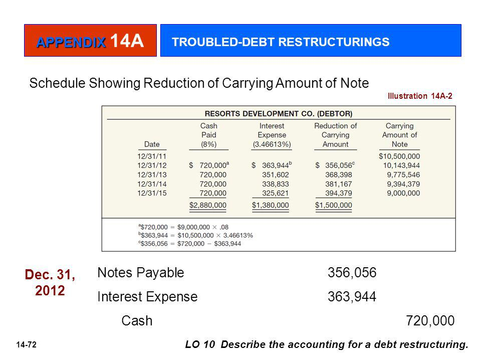 14-72 Schedule Showing Reduction of Carrying Amount of Note Illustration 14A-2 Notes Payable 356,056 Interest Expense 363,944 Cash 720,000 Dec.
