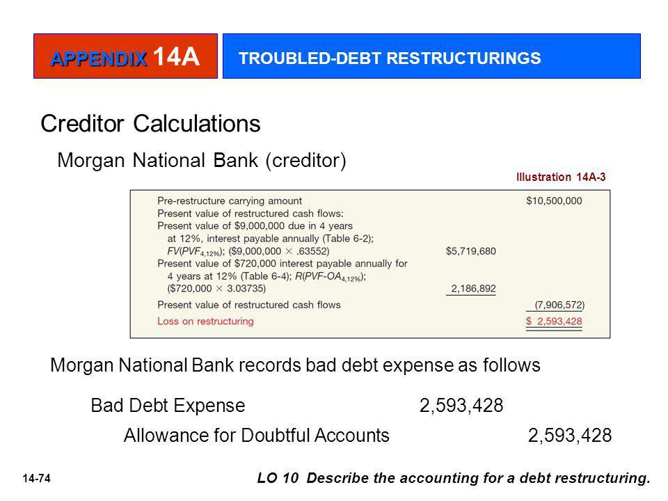 14-74 Creditor Calculations Illustration 14A-3 Morgan National Bank (creditor) Morgan National Bank records bad debt expense as follows Bad Debt Expense 2,593,428 Allowance for Doubtful Accounts 2,593,428 LO 10 Describe the accounting for a debt restructuring.