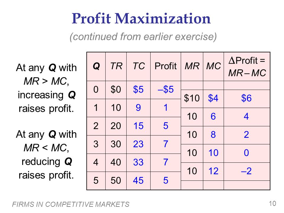 FIRMS IN COMPETITIVE MARKETS 10 Profit Maximization 505 404 303 202 101 45 33 23 15 9 $5$00  Profit = MR – MC MCMRProfitTCTRQ At any Q with MR > MC, increasing Q raises profit.