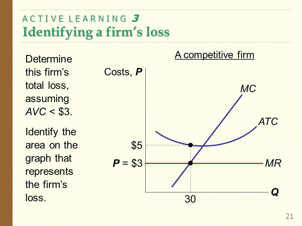A C T I V E L E A R N I N G 3 Identifying a firm's loss 21 Determine this firm's total loss, assuming AVC < $3.