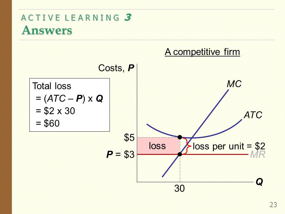 A C T I V E L E A R N I N G 3 Answers 23 loss MR P = $3 Q Costs, P MC ATC A competitive firm loss per unit = $2 Total loss = (ATC – P) x Q = $2 x 30 = $60 $5 30