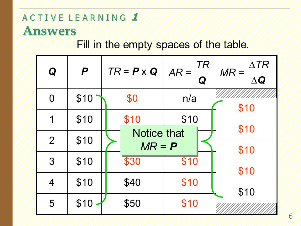 A C T I V E L E A R N I N G 1 Answers 6 Fill in the empty spaces of the table.