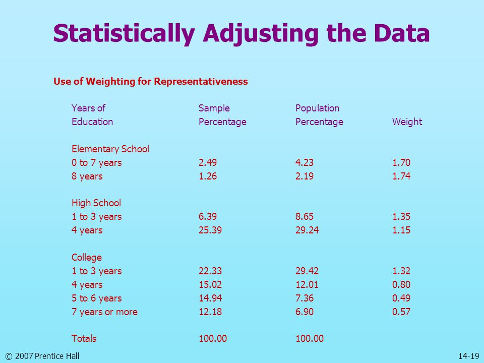 © 2007 Prentice Hall 14-19 Statistically Adjusting the Data Use of Weighting for Representativeness Years ofSamplePopulation EducationPercentagePercentageWeight Elementary School 0 to 7 years2.494.231.70 8 years1.262.191.74 High School 1 to 3 years6.398.651.35 4 years25.3929.241.15 College 1 to 3 years22.3329.421.32 4 years15.0212.010.80 5 to 6 years14.947.360.49 7 years or more12.186.900.57 Totals100.00100.00